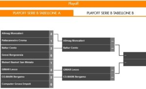 Play-off_A